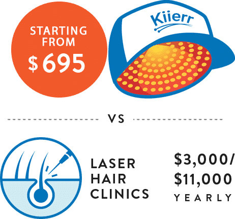 Laser Cap for Hair Growth | Kiierr