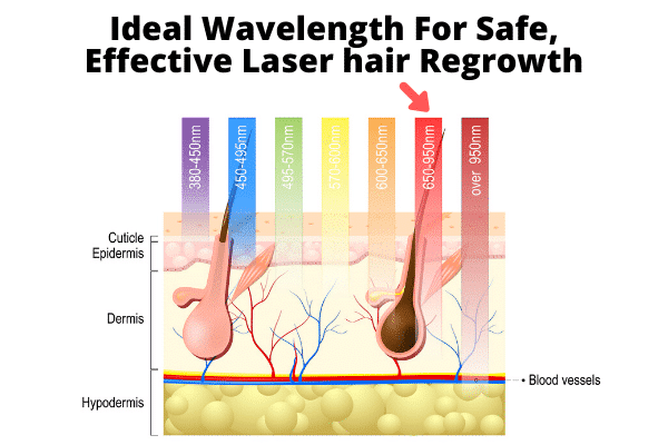 ideal wavelength for laser hair growth cap