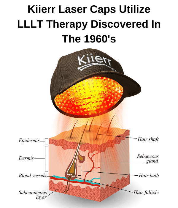 Low level laser light therapy (LLLT) was discovered in the 1960s